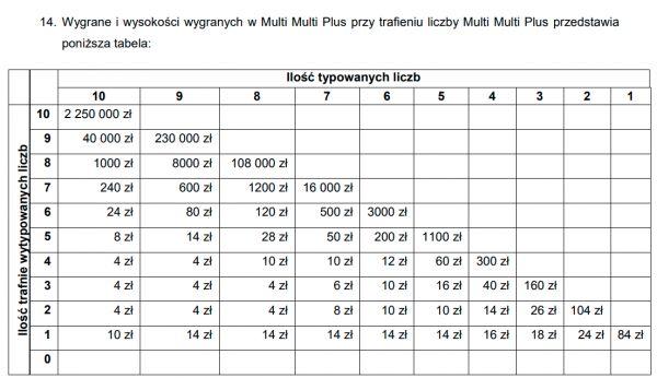tabela wygranych Multi Multi Plus